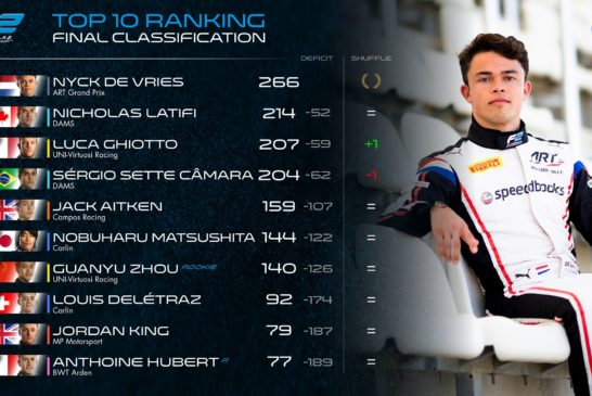 FIA Formula 2 – Ghiotto sprints to victory in final race of 2019